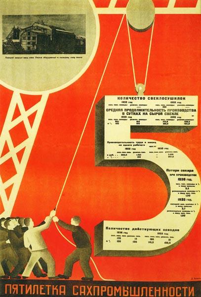 043. Советский плакат: Пятилетка сахпромышленности