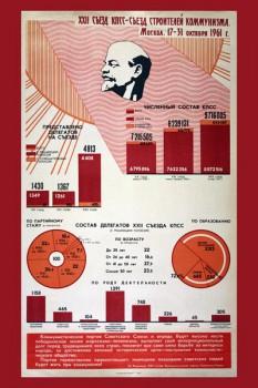 152. Советский плакат: XXII съезд КПСС - съезд строителей коммунизма