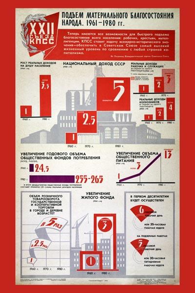 163. Советский плакат: Подъем материального благосостояния народа