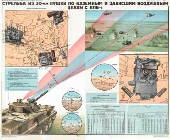 0505. Военный ретро плакат: Стрельба из 30-мм пушки по зависшим воздушным целям с ППБ-1