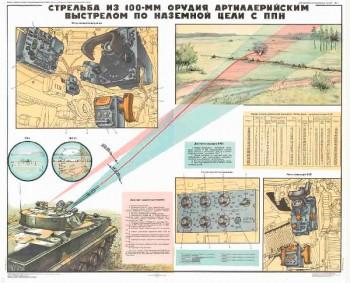 0507. Военный ретро плакат: Стрельба из 100-мм орудия артиллерийским выстрелом по наземной цели с ППН