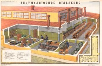 0887. Военный ретро плакат: Аккумуляторное отделение