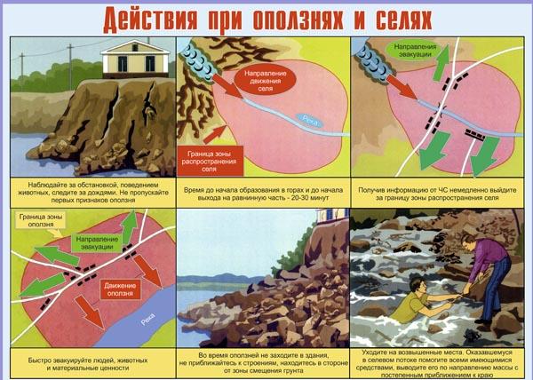 02. Плакат по гражданской обороне: Действия при оползнях и селях