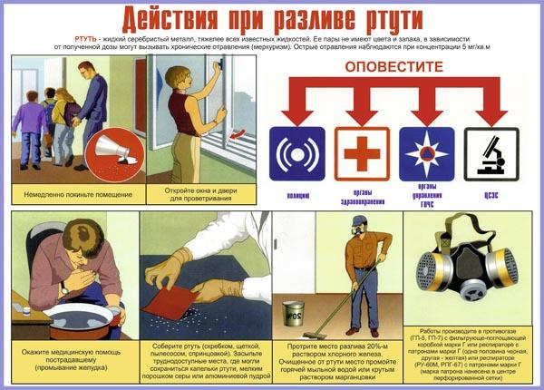 03. Плакат по гражданской обороне: Действия при разливе ртути