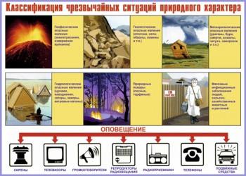 04. Плакат по гражданской обороне: Классификация чрезвычайных ситуаций природного характера
