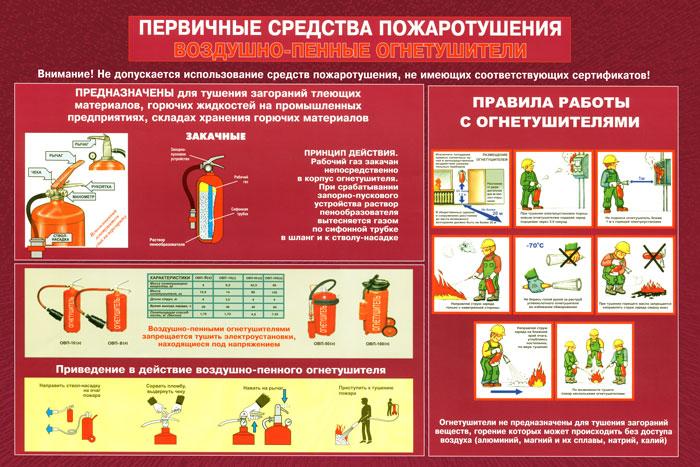 33. Плакат по пожарной безопасности: Первичные средства пожаротушения (воздушно-пенные огнетушители)