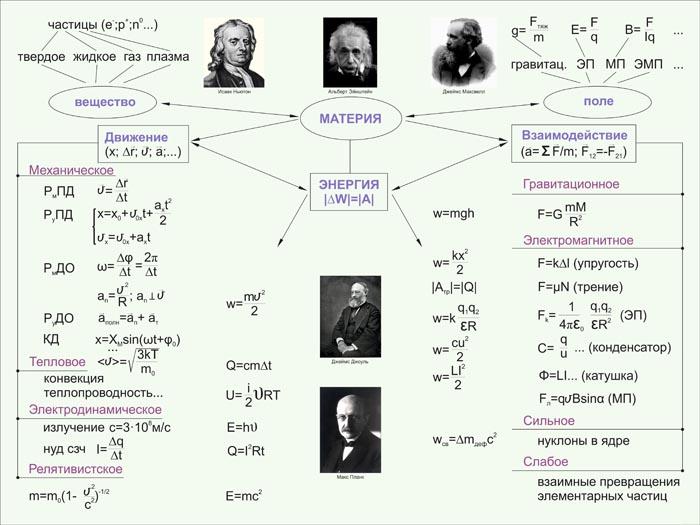 12. Школьный плакат: Решение задач по физике (часть 2)