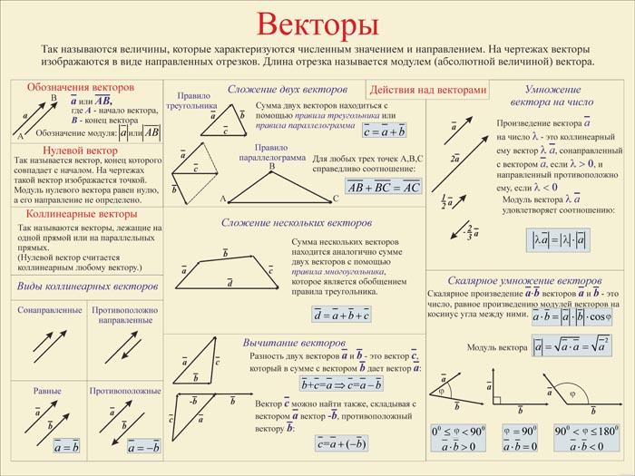 13. Плакат по математике: Векторы (часть 1)