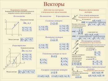 14. Плакат по математике: Векторы (Часть 2)