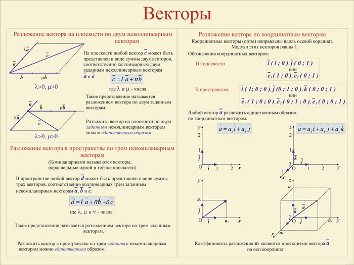 15. Плакат по математике: Векторы (Часть 3)