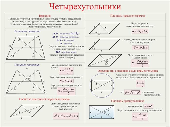 17. Плакат по математике: Четырехугольники (Часть 2)