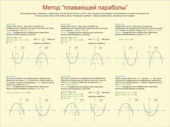 "19. Плакат по математике: Метод ""Плавающей параболы"""