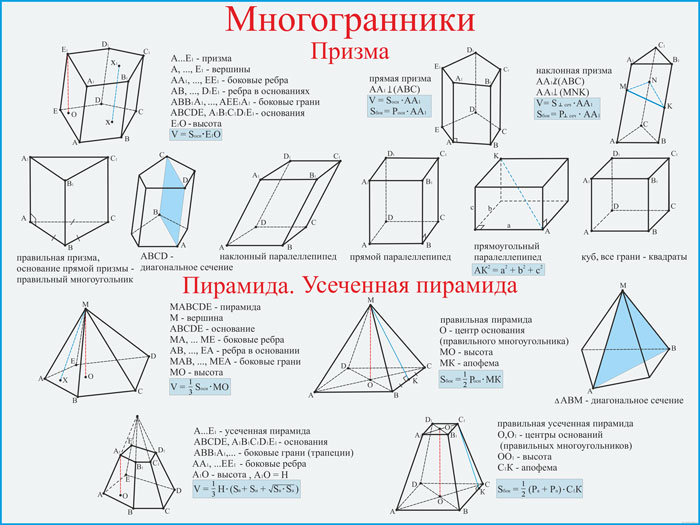 20. Плакат по математике: Многогранники