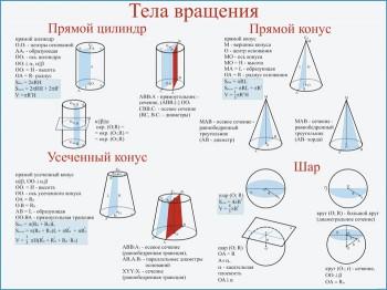 21. Плакат по математике: Тела вращения
