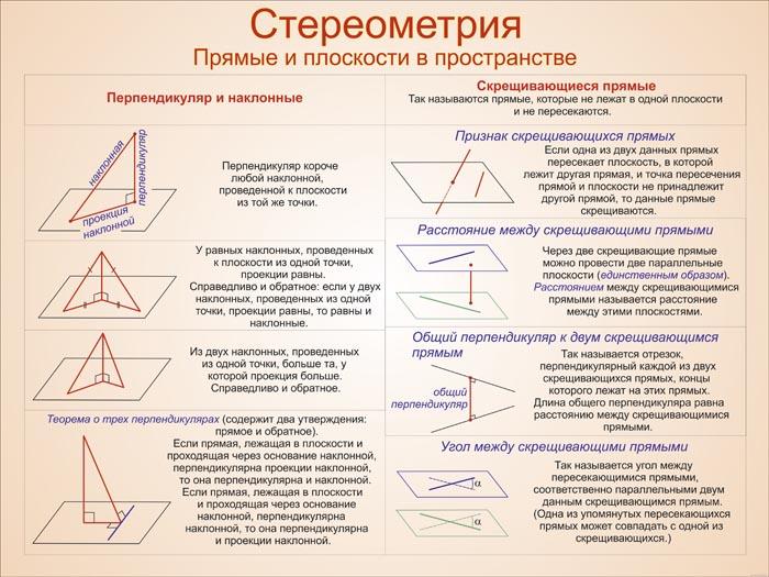 25. Плакат по математике: Стереометрия (Часть 4)
