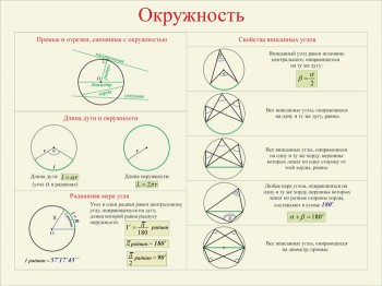 29. Плакат по математике: Окружность (Часть 1)