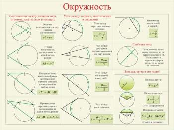 30. Плакат по математике: Окружность (Часть 2)