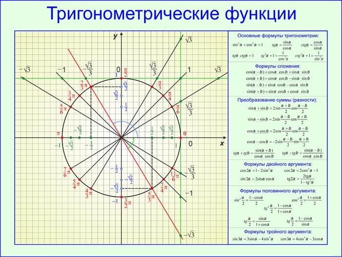 32. Плакат по математике: Тригонометрические функции