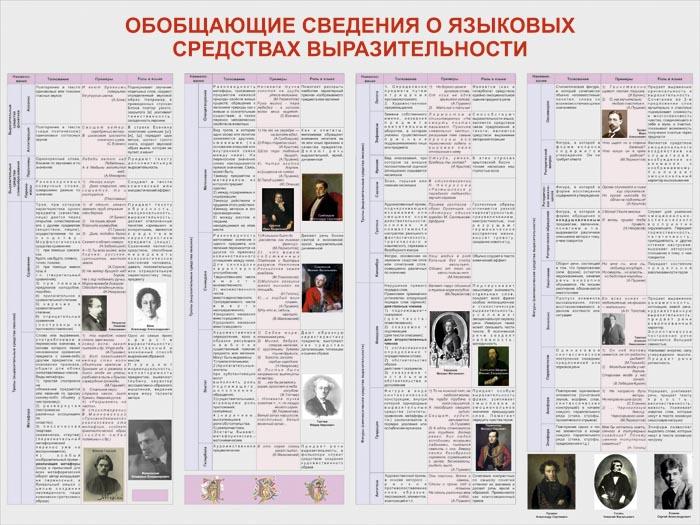 33. Школьный плакат: Обобщающие сведения о языковых средствах выразительности