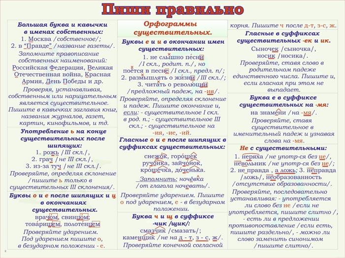 35. Плакат по русскому языку: Пиши правильно - орфограммы существительных