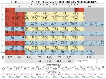 42. Школьный плакат: Периодическая система элементов Д.И. Менделеева