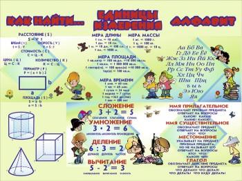 48. Школьный плакат: Как найти... Единицы измерения. Алфавит