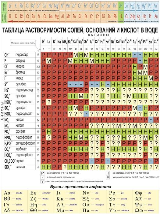 56. Школьный плакат: Таблица растворимости солей, оснований и кислот в воде