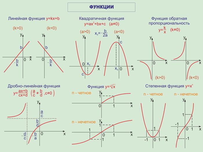 57. Плакат по математике: Функции часть 1