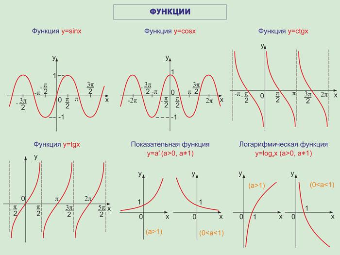 58. Плакат по математике: Функции часть 2