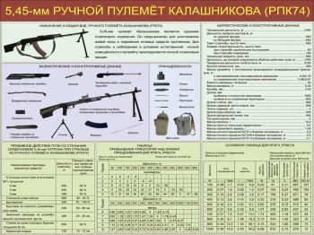 03. 5,45-мм ручной пулемет Калашникова (РПК74)