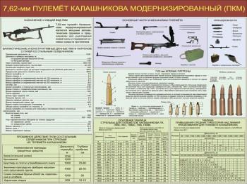 04. 7,62-мм пулемет Калашникова модернизированный (ПКМ)