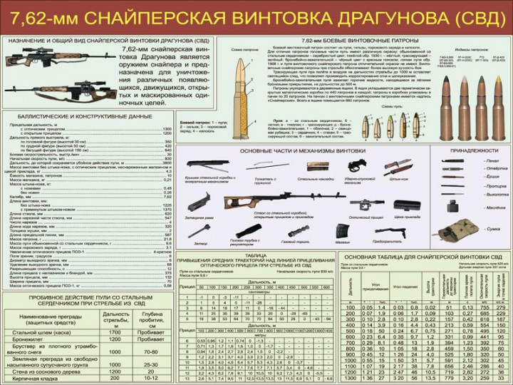 05. 7,62-мм Снайперская винтовка Драгунова (СВД)