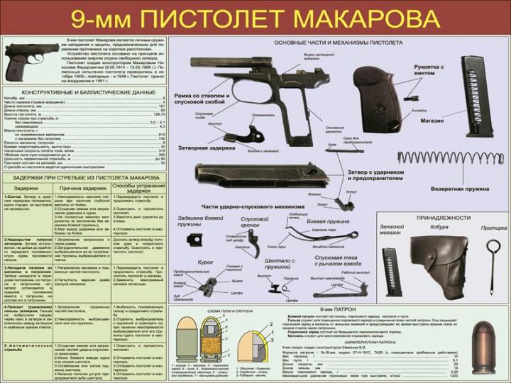 06. 9-мм пистолет Макарова