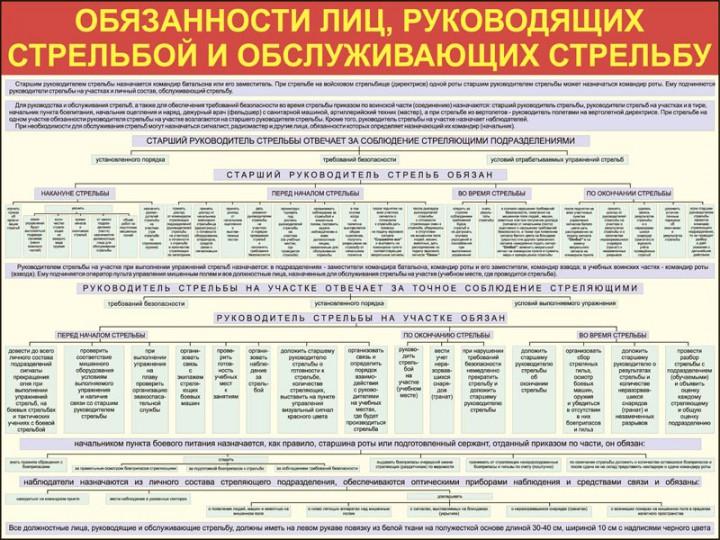 11. Обязанности лиц, руководящих стрельбой и обслуживающих стрельбу