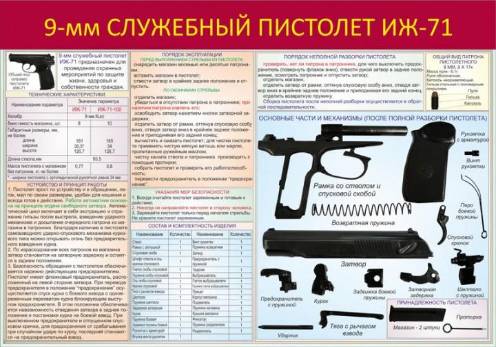 016. 9-мм служебный пистолет ИЖ-71