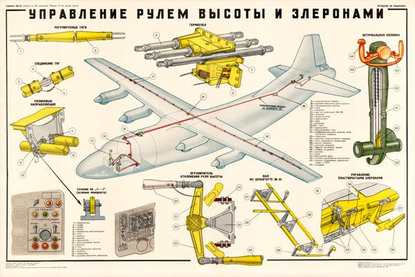 0075. Военный ретро плакат: Управление рулем высоты и элеронами