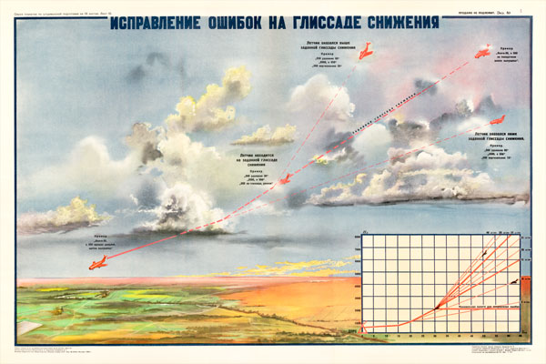 0215. Военный ретро плакат: Исправление ошибок на глиссаде снижения
