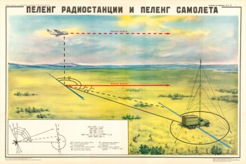 0217. Военный ретро плакат: Пеленг радиостанции и пеленг самолета