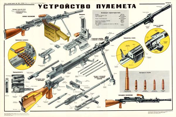 0262. Военный ретро плакат: Устройство пулемета
