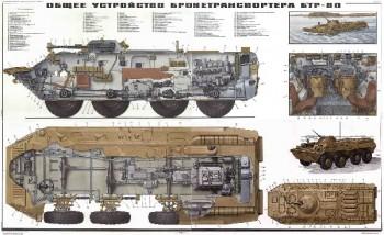 0273. Военный ретро плакат: Общее устройство бронетранспортера БТР-80