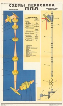 0286. Военный ретро плакат: Схема перископа ППЛ