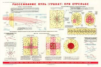 0326. Военный ретро плакат: Рассеивание пуль (гранат) при стрельбе