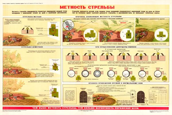 0327. Военный ретро плакат: Меткость стрельбы