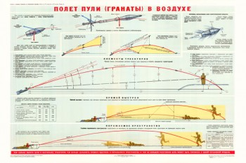 0328. Военный ретро плакат: Полет пули (гранаты) в воздухе