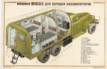 0470. Военный ретро плакат: Машина 8НО312 для зарядки аккумуляторов