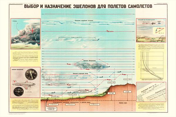 0481. Военный ретро плакат: Выбор и назначение эшелонов для полетов самолетов