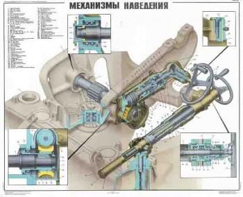 0485. Военный ретро плакат: Механизмы наведения