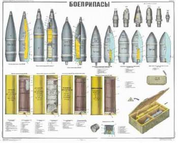 0488. Военный ретро плакат: Боеприпасы