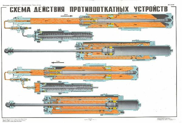 0491. Военный ретро плакат: Схема действия противооткатных устройств