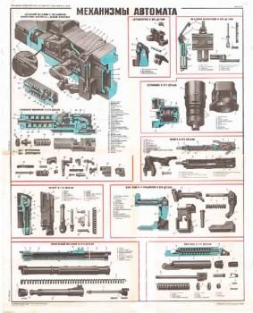 0495. Военный ретро плакат: Механизмы автомата